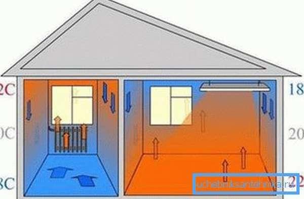 Сравнительная схема распределения тепла при установке водяного и потолочного инфракрасного нагревателя.