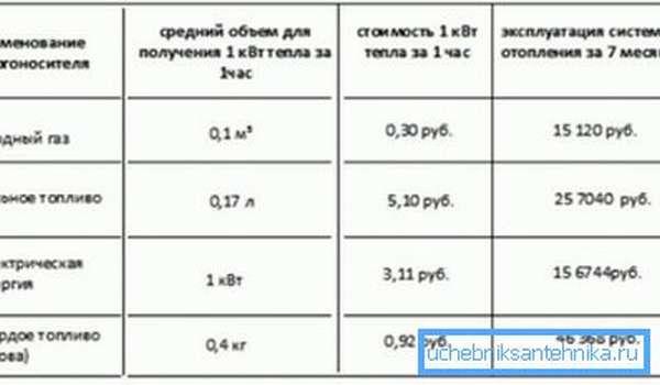 Сравнительная таблица стоимости производства тепла разными энергоносителями.
