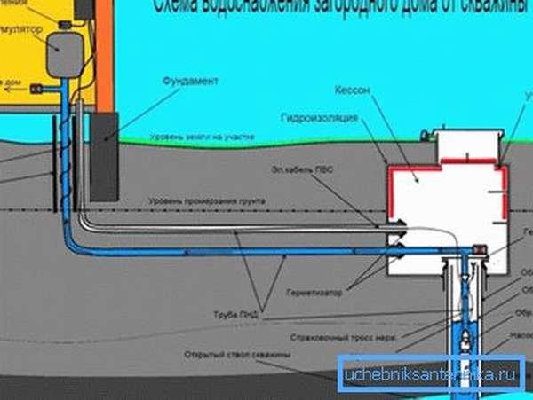 Стандартная схема подключения водопровода от скважины