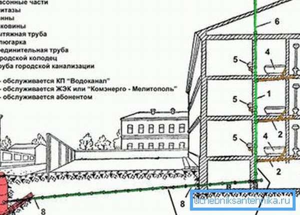 Сточная система многоквартирного дома