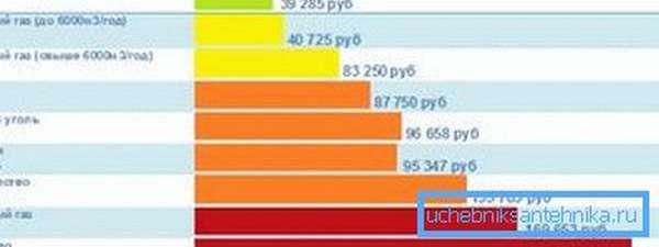 Стоимость отопления дома 200м?, разными видами топлива.