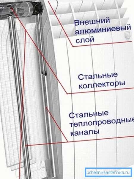 Строение биметаллического изделия.