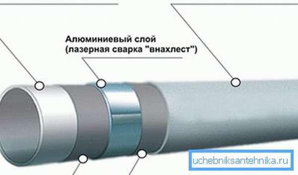 Строение металлопластиковой трубы.