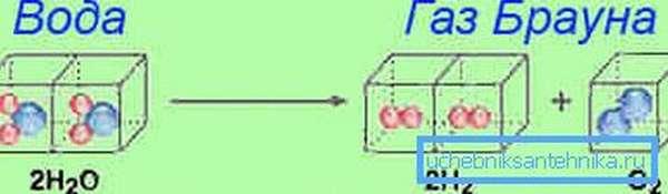 Строение молекулы газа Брауна