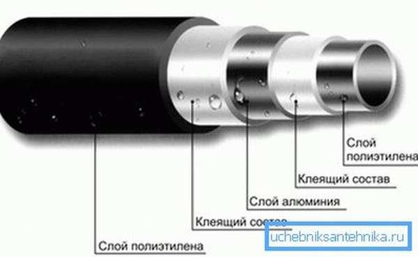 Строение стенки металлопластикового трубопровода
