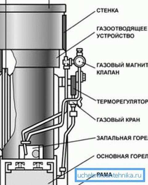 Строение водогрейного аппарата.