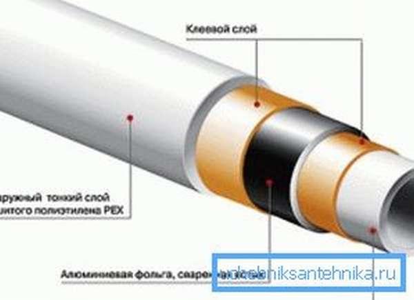 Структура алюмопластиковой продукции.