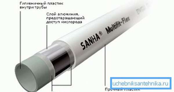 Структура металлопластиковых труб.