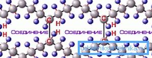 Структура молекул сшитого полиэтилена