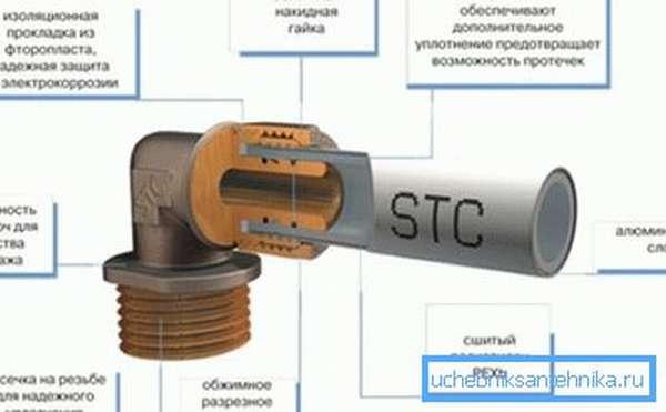 Структура трубопровода с использованием компрессионных фитингов.