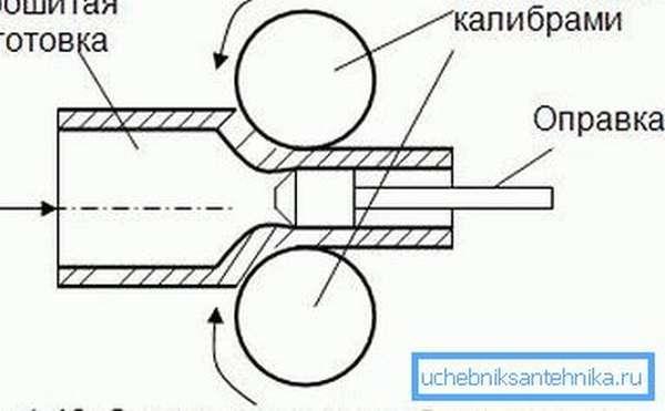 Существуют специальные оправы, которые имеют определенный диаметр и порой выполняют функции своеобразных пресс-форм для создания таких труб