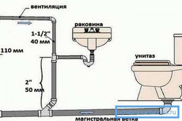 Существуют трубы толщиной в 40 мм, но их при монтаже канализации используют очень редко и порой только для организации вентиляционных отводов, чтобы не образовывались воздушные пробки