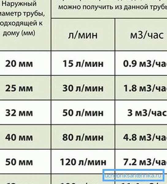 Таблица пропускной способности водопроводных труб дает наглядное представление о расходе воды