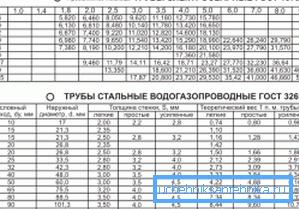 Таблица соответствует ГОСТ на электросварные изделия 10704-91