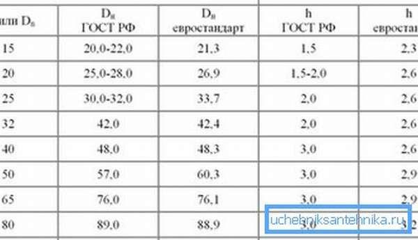 Таблица диаметров металлических труб в соотношении с толщиной стенок