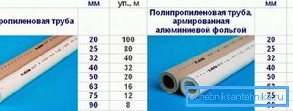 Таблица диаметров различных видов подобных труб от известного производителя