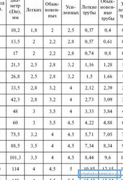 Таблица для расчетов.