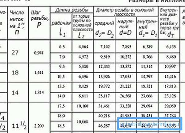 Таблица параметров изготовления резьбовых соединений на водопроводных трубах