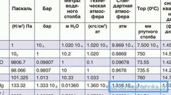 Таблица перевода некоторых единиц измерения.