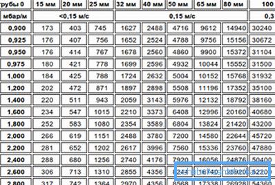 Таблица расчета пропускной способности бытовых и магистральных водопроводов
