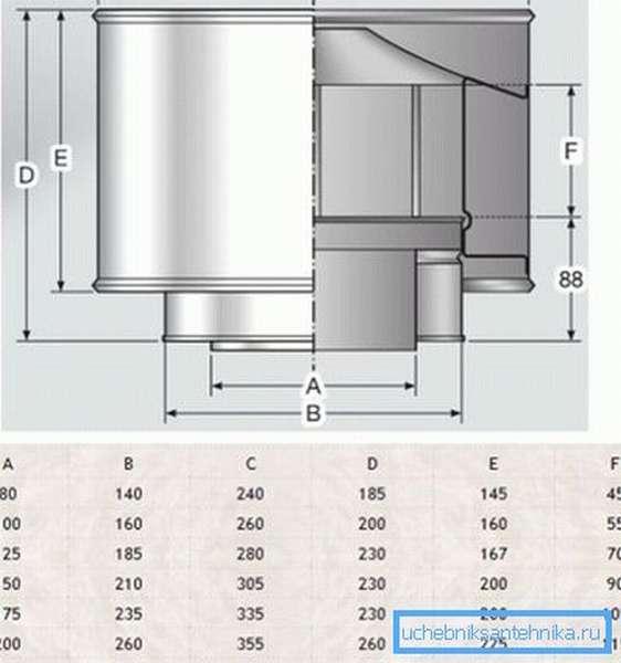 Таблица размеров изделий для разных диаметров оголовка воздуховода.