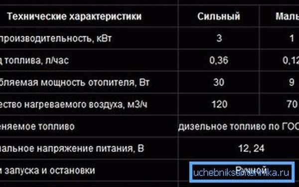 Таблица с параметрами.