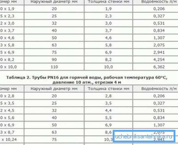 Таблица с указанием размеров, толщины стенок и водоемкости полипропиленовых материалов, которая показывает разницу между изделиями для горячей и холодной воды