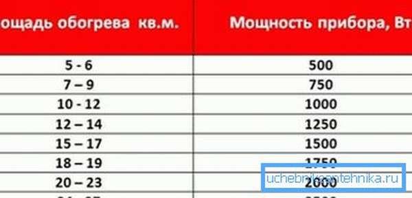 Таблица соотношения мощности отопительных приборов и площади помещения