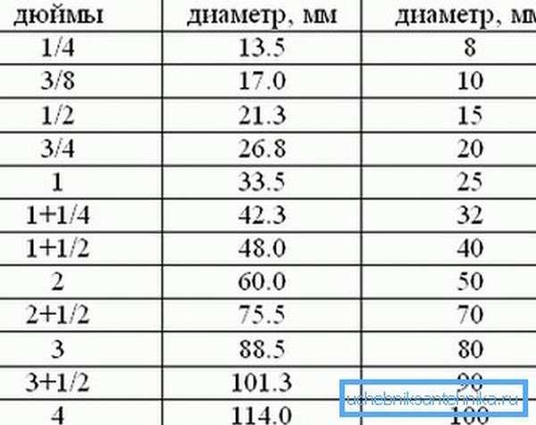 Таблица соотношения основных размеров
