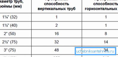 Таблица соотношения размеров поперечного сечения и пропускной способности