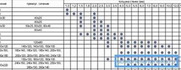 Таблица соотношения типоразмеров труб с квадратным и прямоугольным сечением