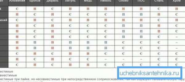 Таблица совместимости металлов в отопительных системах