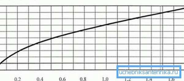 Таблица того, как зависит расход используемого топлива от «засоров»