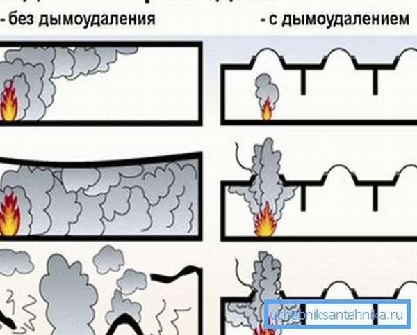 Так эти меры влияют на развитие пожара.