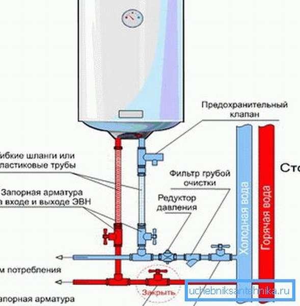 Так подключается накопительный водонагреватель.