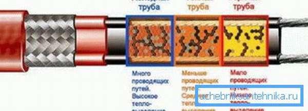 Так работает полимерная матрица.