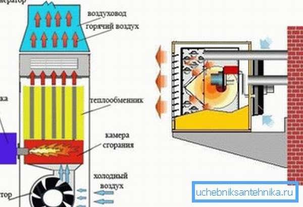 Так работают системы воздушного отопления частного дома