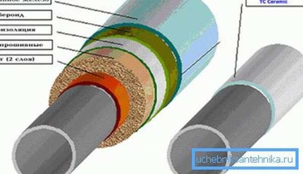 Так устроена теплоизоляция трубопроводов отопления.