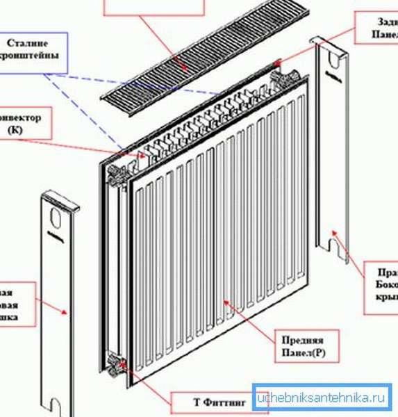 Так выглядит конструкция популярного стального радиатора типа 22