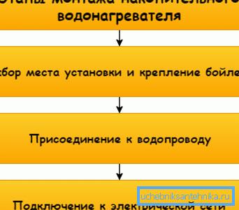 Так выглядит схематическая инструкция по проведению работ