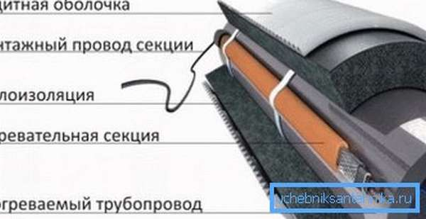 Так выглядит структура готовой системы обогрева