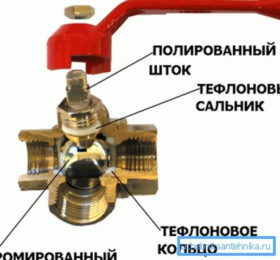 Так выглядит трехпроходной шаровый кран в разрезе, как видите, все довольно просто, что и обеспечивает высокую степень надежности