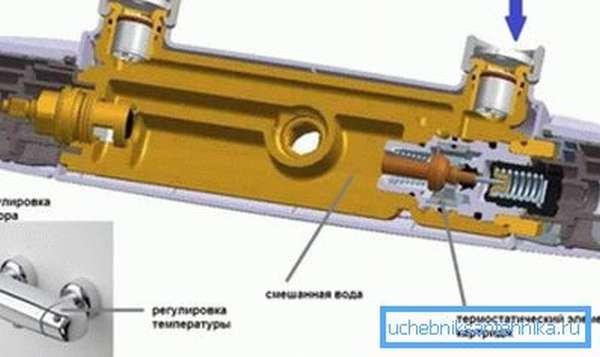 Так выглядит устройство конструкции изнутри, все весьма просто, в то же время эффективно и безопасно