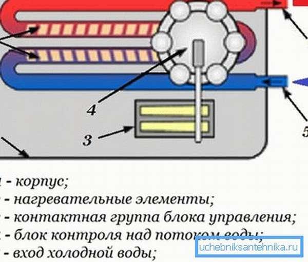 Такая конструкция обеспечивает эффективную работу нагревателя