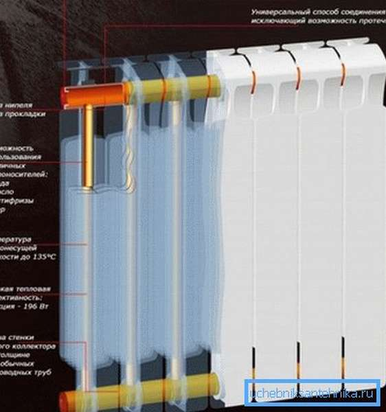 Технические характеристики биметаллического отопительного прибора.