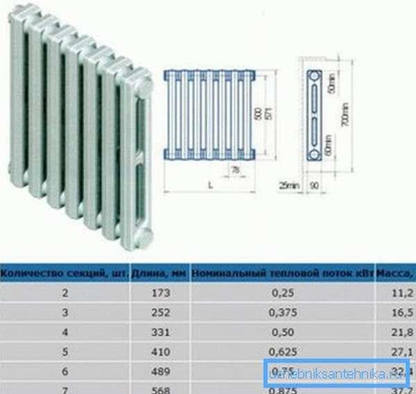 Технические характеристики чугунного радиатора