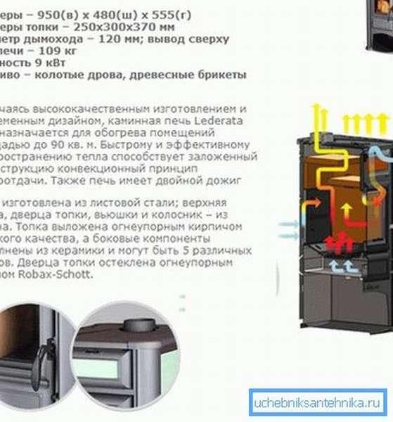 Технические характеристики и внутреннее устройство изделий с дополнительными секциями в виде камина