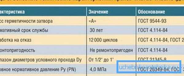 Технические характеристики изделий, применяемых для газа.
