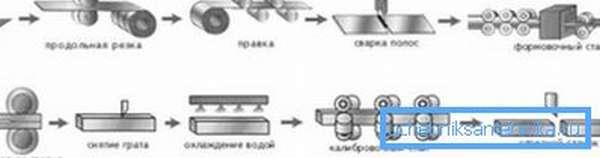 Технология промышленного изготовления электросварной профильной трубы.