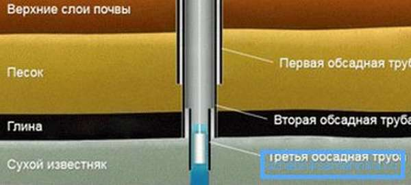 Телескопическая конструкция